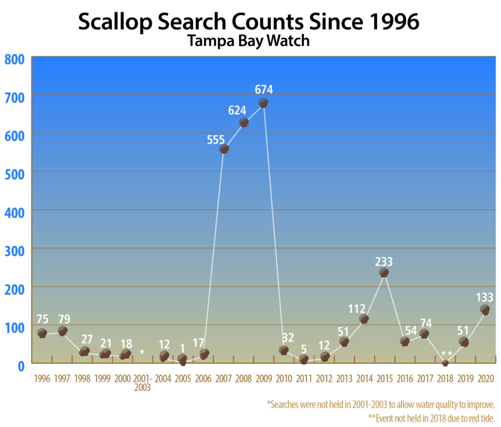 scallop search timeline chart