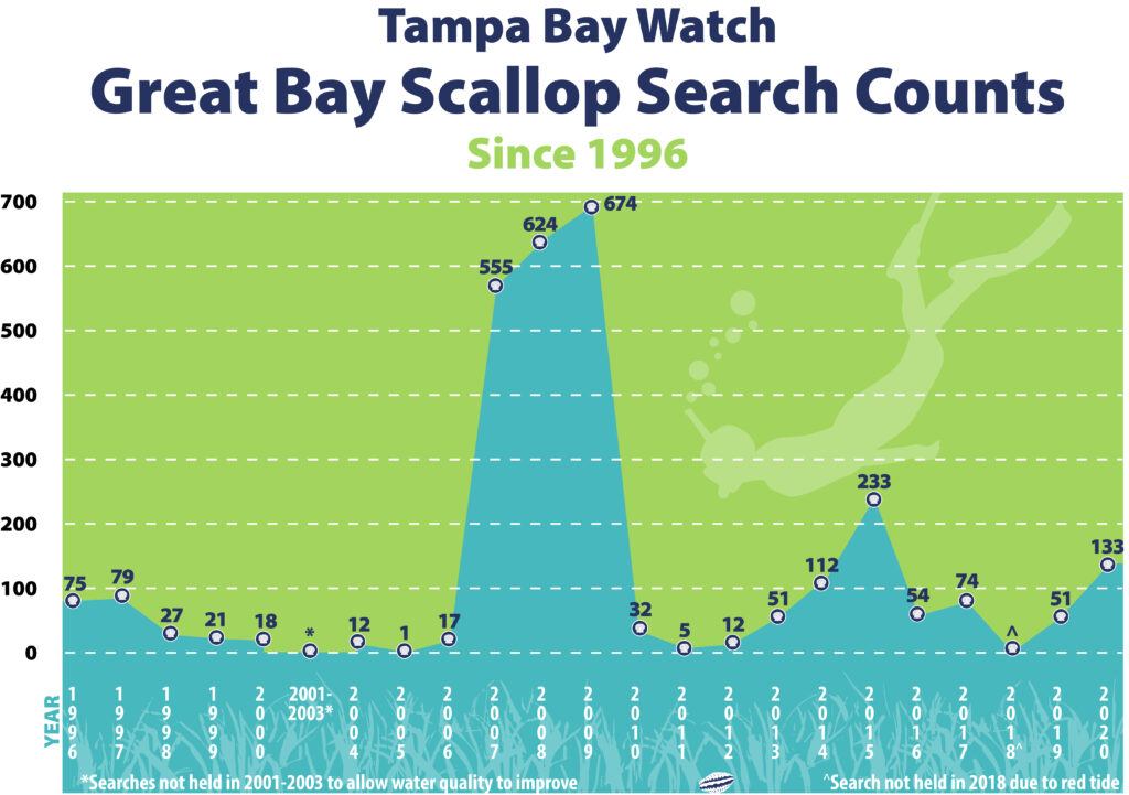 bay scallop counts - chart